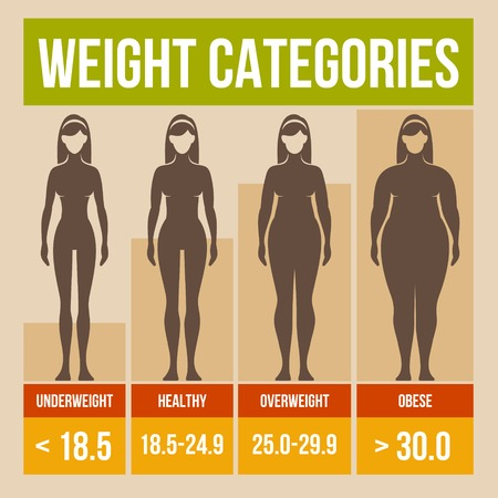 mujer celulitis: Índice de masa corporal cartel infografía retro. Ilustración del vector. Foto de archivo