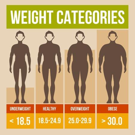Índice de masa corporal cartel infografía retro. Ilustración del vector.