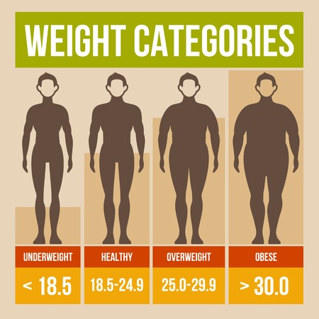 body: Body mass index retro infographics poster. Vector illustration.