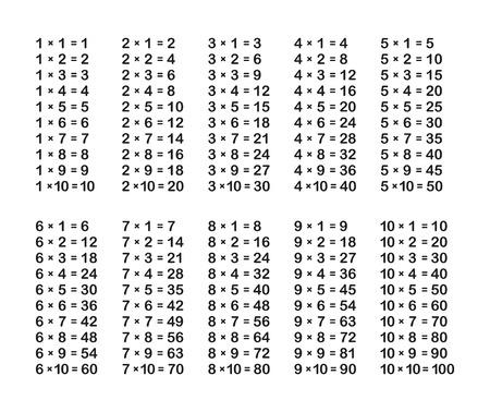 tablas de multiplicar tabla de multiplicar en el fondo blanco