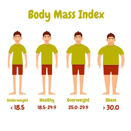 Body mass index men infographics poster. Vector illustration.