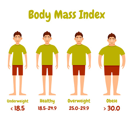 Body mass index mannen infographics poster. Vector illustratie. Stock Illustratie