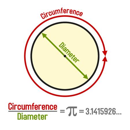 Formula Pi with Symbol and Graphic Presentation. Vector illustration