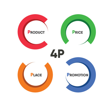 4p: circle 4P product price place promotion infographic