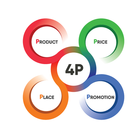 circle colorful 4P product price place promotion