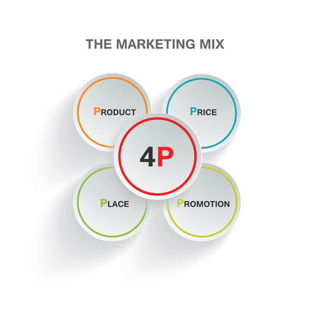mix: infographic marketing mix 4P product price place promotion