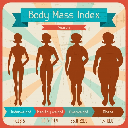 weight loss woman: Body mass index retro poster