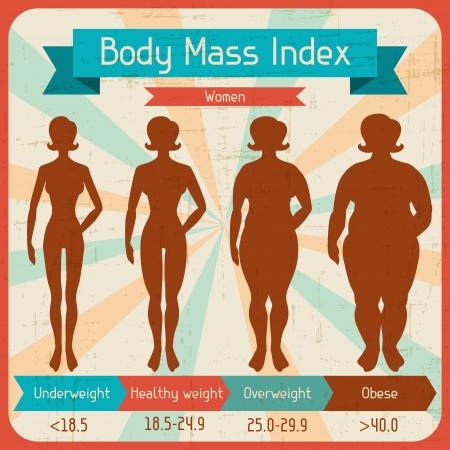 medicine infographic: Body mass index retro poster
