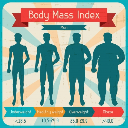 obese person: Body mass index retro poster