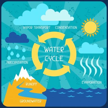 vapore acqueo: Il ciclo dell'acqua. Poster con infografica natura in stile piatto. Vettoriali
