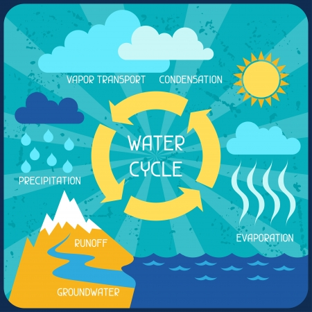 The water cycle. Poster with nature infographics in flat style. Vector