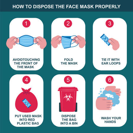 How to discard your mask properly, healthcare and medical about virus protection, infection prevention, air pollution,