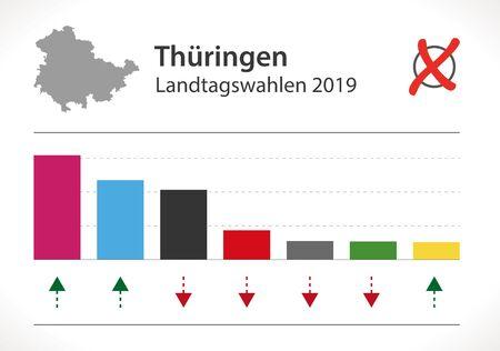 Thuringia Election of German Landtag result 2019 illustration Ilustrace