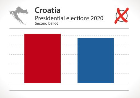 Croatian presidential elections in January 2020 second ballot