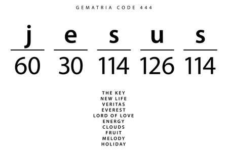 Jesus word code in the English Gematria