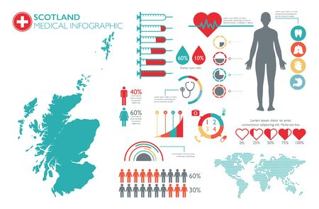Scotland medical healthcare infographic template with map and multiple charts Reklamní fotografie