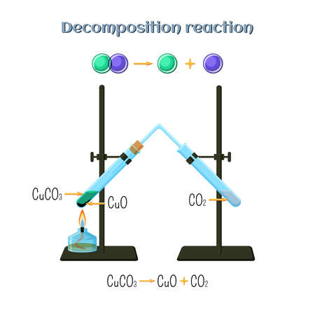 synthesis: Decomposition reaction - copper carbonate to copper oxide and carbon dioxide.