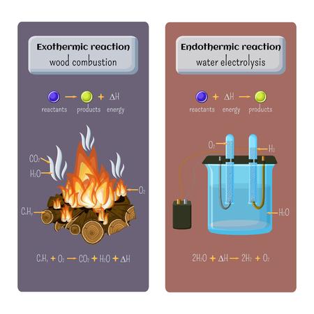 Tipos de reacción química. Exotérmica - combustión de madera y endotérmica - electrólisis de agua. Foto de archivo - 79750603