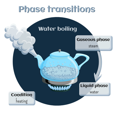 matter: Changes of states. Evaporation - water boiling.