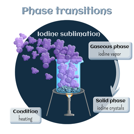 Iodine sublimation. Phase transition from solid to gaseous state. Illustration