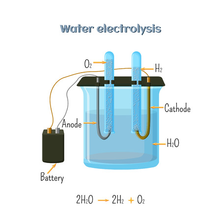 Water electrolysis diagram.