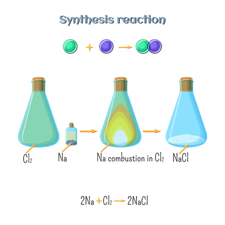 synthesis: Synthesis reaction - sodium chloride formation of sodium metal and chlorine gas. Types of chemical reactions, part 1 of 7.