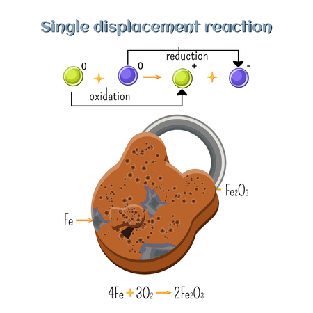 Oxidation-reduction reaction - rust on iron padlock. Types of chemical reactions, part 7 of 7.