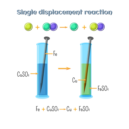 Single displacement reaction - iron nail in copper sulfate solution. Types of chemical reactions, part 2 of 7.
