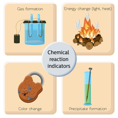 Chemische reactie indicatoren infographics.