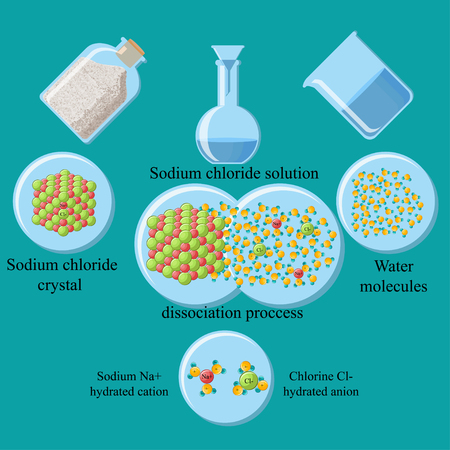 The process of dissociation of table salt, sodium chloride, in water.