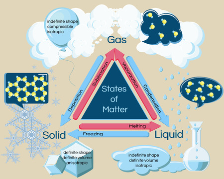 Fundamental states of matter and phase transitions. Illustration