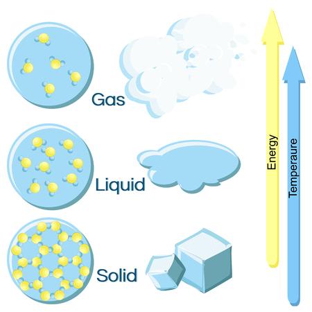 Stati fondamentali della materia su esempio di acqua. Archivio Fotografico - 81549518