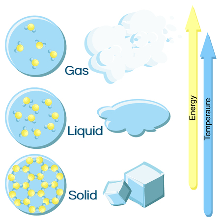 Fundamental states of matter on example of water.