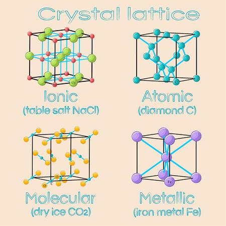 Cellules unitaires de réseaux cristallins solides. Ionique, atomique, moléculaire, métallique.