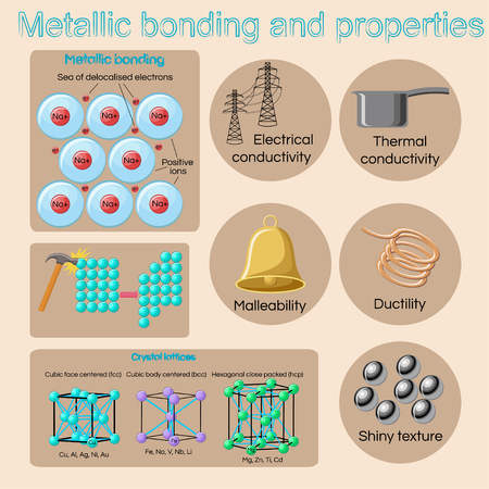 metallic bonding and basic physical properties of metals and alloys stock vector 84119460