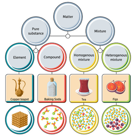 Pure substances and mixtures diagram. Ilustrace
