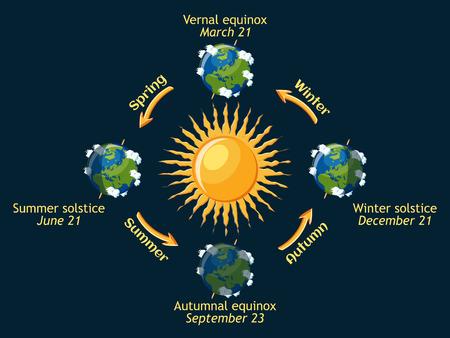 지구의주기는 올해의 계절입니다. 가을 및 봄 춘분, 여름 및 겨울 동지.