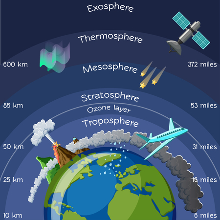 layers of atmosphere infographic