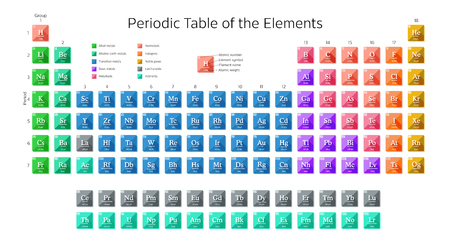 Periodic table of the elements. Çizim
