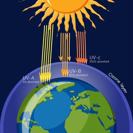 Proteção da camada de ozônio da radiação ultravioleta. Ecologia. Ciência para crianças. Ilustração em vetor desenhos animados em estilo simples Ilustración de vector