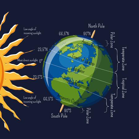 Die Klimazonen des Planeten Erde hängen vom Winkel der Sonnenstrahlen und den Infografiken der Hauptbreiten ab.