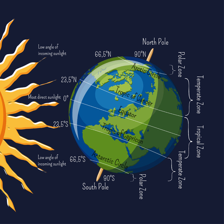 The Planet Earth climate zones depending on angle of sun rays and major latitudes infographic.