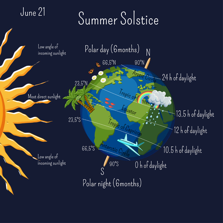Summer solstice infographic with climate zones and day duration, and some cartoon summer symbols on the planet Earth.