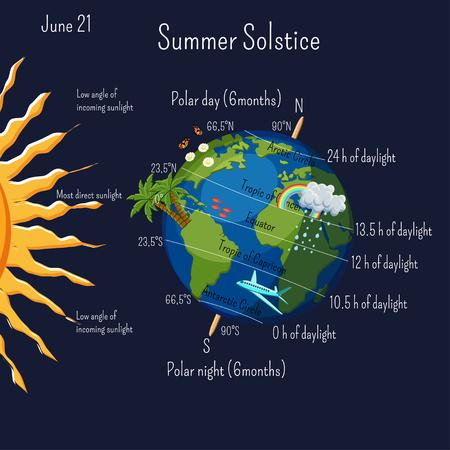 Infografica del solstizio d'estate con zone climatiche e durata del giorno e alcuni simboli estivi dei cartoni animati sul pianeta Terra. Vettoriali