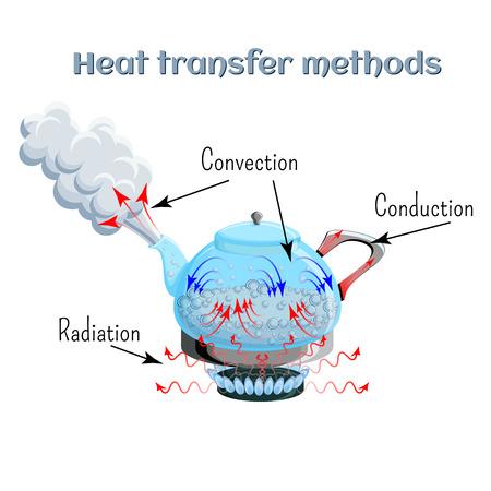 가스 스토브 상단의 주전자에서 끓는 물의 예에 대한 열 전달 방법. 대류, 전도, 복사.