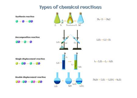 Tipos de infografías de reacciones químicas. Reacciones de síntesis, descomposición, desplazamiento simple y doble. Química educativa para niños. Ilustración de vector de estilo de dibujos animados.