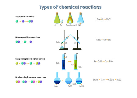 Types of chemical reactions infographics. Reactions of synthesis, decomposition, single and double displacement. Educational chemistry for kids. Cartoon style vector illustration.