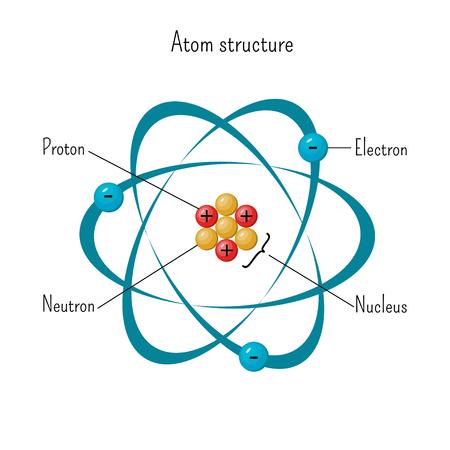 Einfaches Modell der Atomstruktur mit Elektronen, die den Kern aus drei Protonen und Neutronen umkreisen. Vektorgrafik