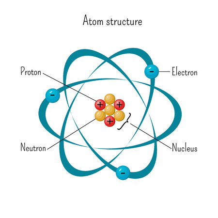 Simple model of atom structure with electrons orbiting nucleus of three protons and neutrons. Illustration