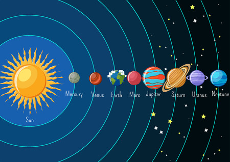 Solar system infographics with sun and planets orbiting around and their names. Astronomy science for kids. Cartoon style vector illustration. Иллюстрация